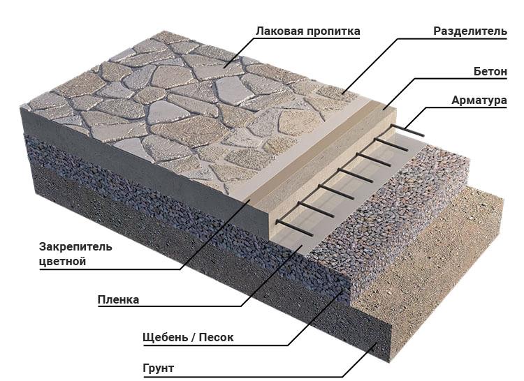 Штампованный бетон цены москва продажа бетона королев